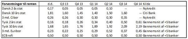 Hvad er forventningerne til renteniveauet