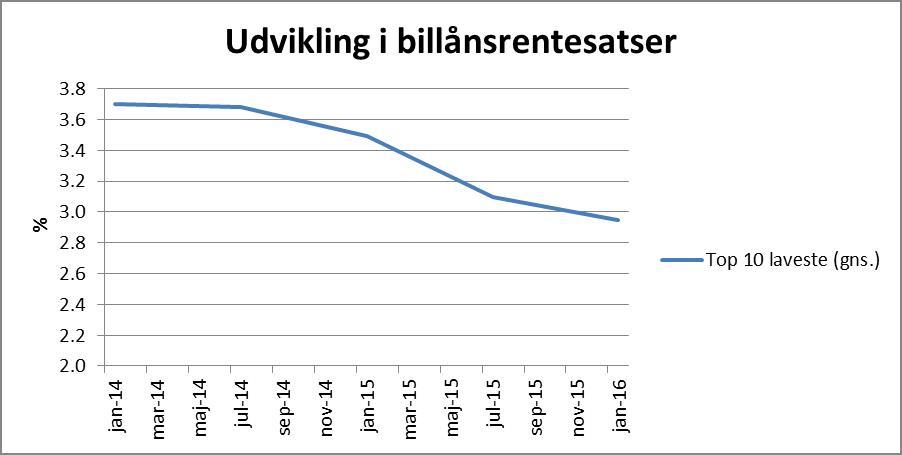Udvikling i billån graf