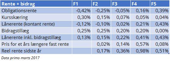 201703 renter + bidrag