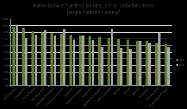 Hvilke banker har flest kunder, der vil anbefale