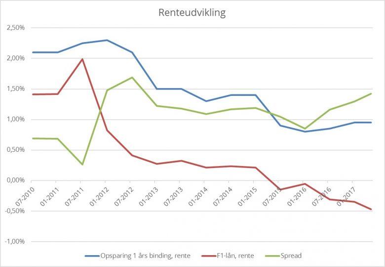 Opsparing_renteudvikling