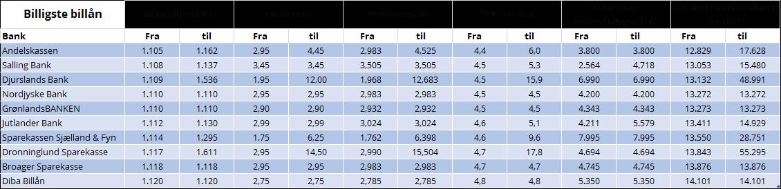 Billån tabel 1