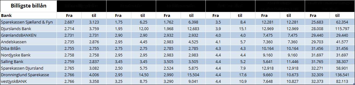 Billån tabel 2