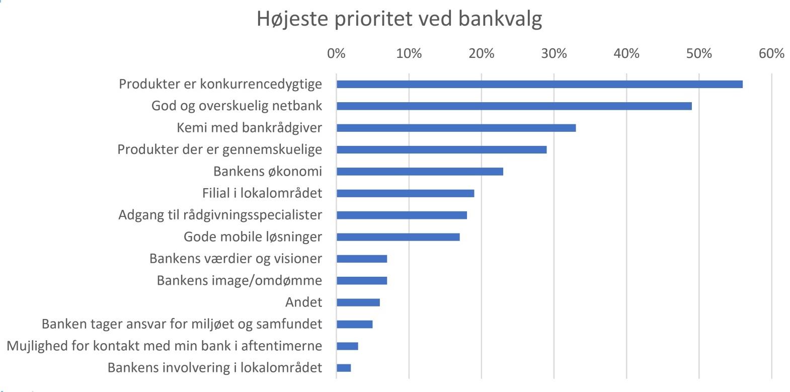 Højeste prioritet ved bankvalg