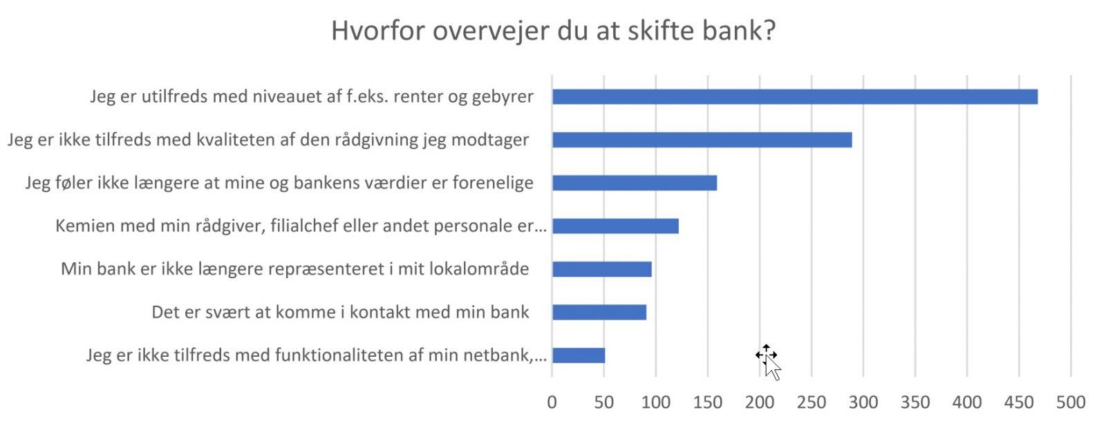 Overvejelser ved at skifte bank
