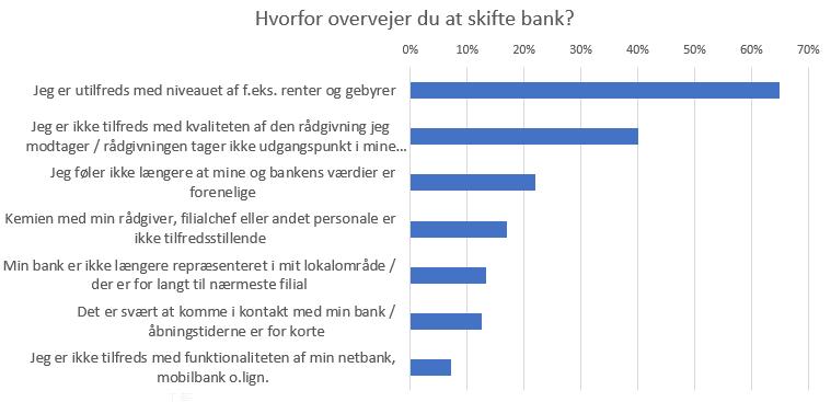 overvejer at skifte bank