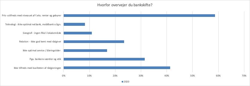 Hvorfor skifte bank?