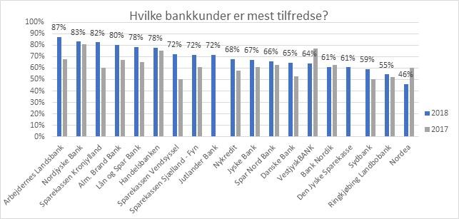 Hvilke bankkunder er mest tilfredse