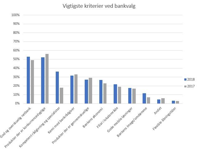 Vigtigste kriterer ved bankvalg