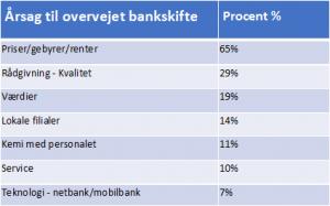 bank gebyr sammenligning