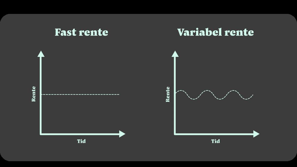 fast rente vs variabel rente