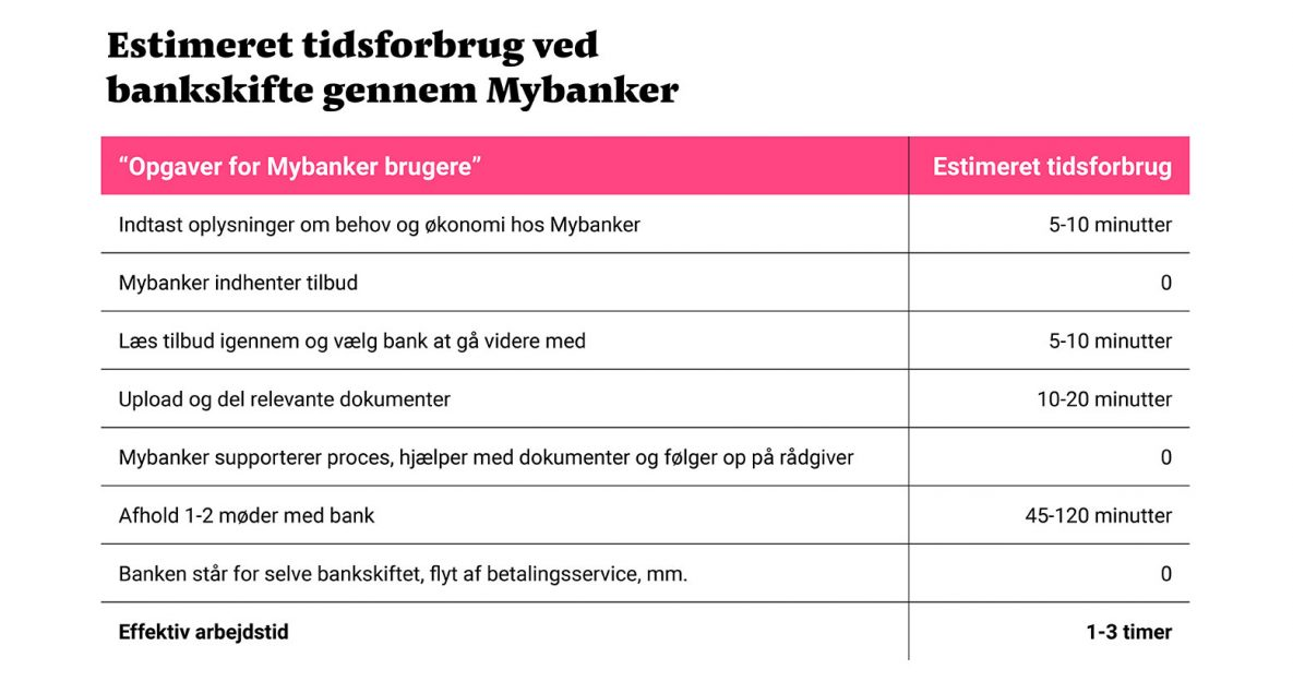 estimeret tidsforbrug for et bankskifte