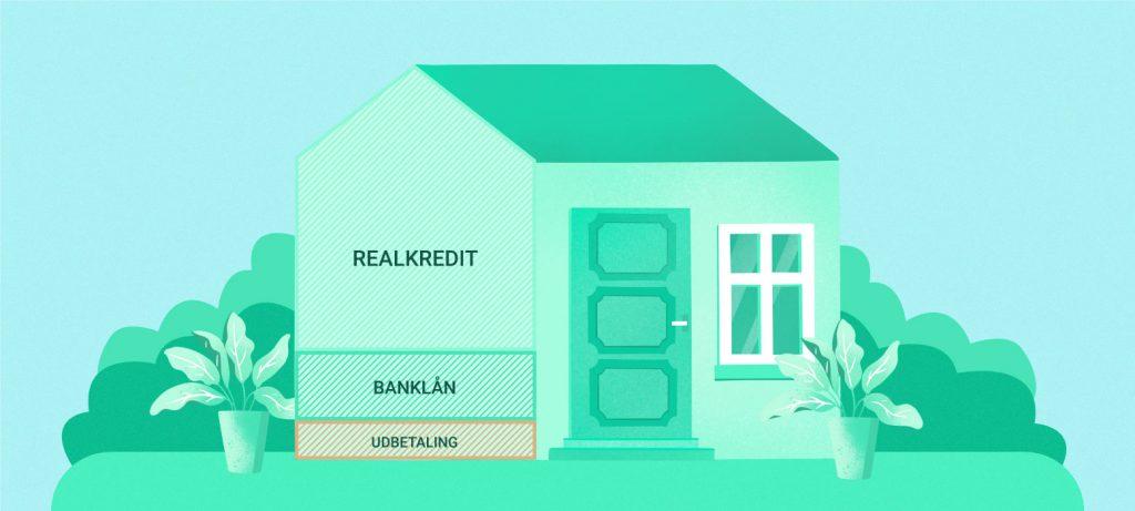 Banklån til boligkøb